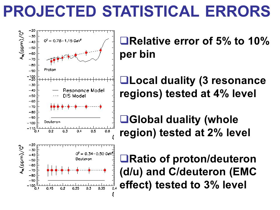 PROJECTED STATISTICAL ERRORS Relative error of 5% to 10% per bin Local duality (3 resonance regions) tested at 4% level Global duality (whole region)