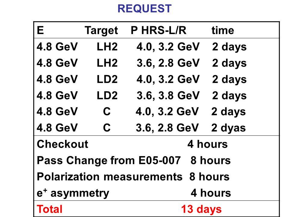 REQUEST E Target P HRS-L/R time 4.8 GeV LH2 4.0, 3.2 GeV 2 days 4.8 GeV LH2 3.6, 2.8 GeV 2 days 4.8 GeV LD2 4.0, 3.2 GeV 2 days 4.8 GeV LD2 3.6, 3.8 G