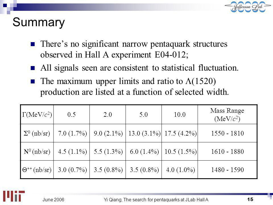 Yi Qiang, The search for pentaquarks at JLab Hall A15June 2006 Summary Theres no significant narrow pentaquark structures observed in Hall A experimen