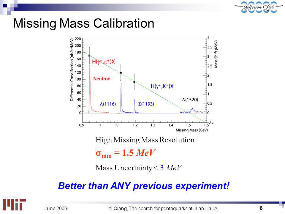 Yi Qiang, The search for pentaquarks at JLab Hall A6June 2006 Missing Mass Calibration High Missing Mass Resolution mm = 1.5 MeV Mass Uncertainty < 3