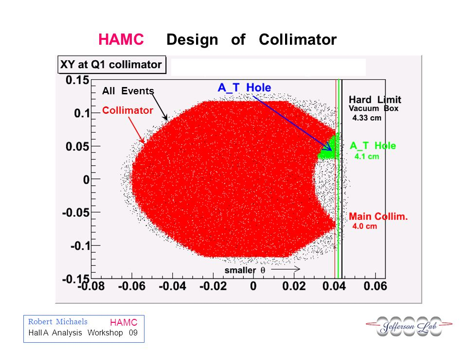 Robert Michaels HAMC Hall A Analysis Workshop 09 HAMC Design of Collimator All Events Collimator