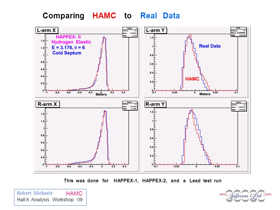 Robert Michaels HAMC Hall A Analysis Workshop 09 Comparing HAMC to Real Data This was done for HAPPEX-1, HAPPEX-2, and a Lead test run