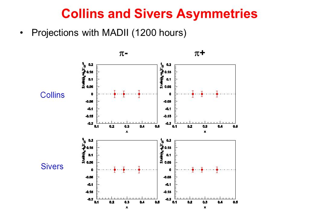 Collins and Sivers Asymmetries Projections with MADII (1200 hours) - + Collins Sivers