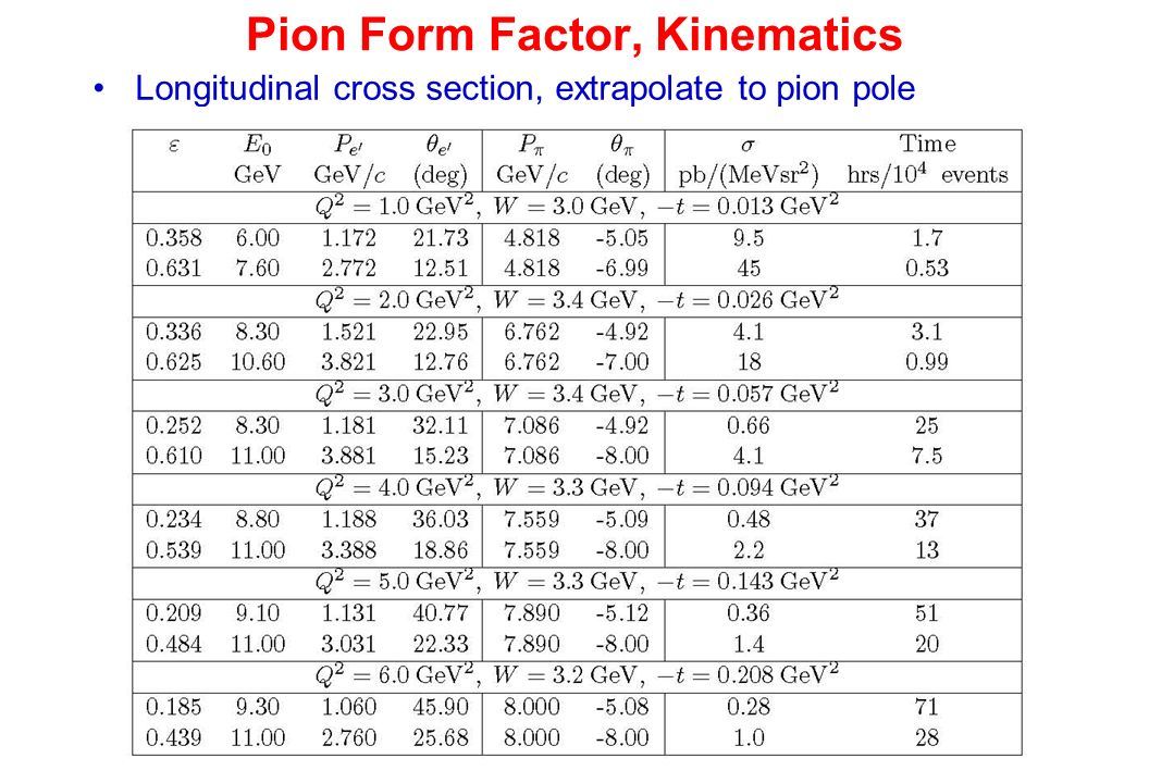 Pion Form Factor, Kinematics Longitudinal cross section, extrapolate to pion pole