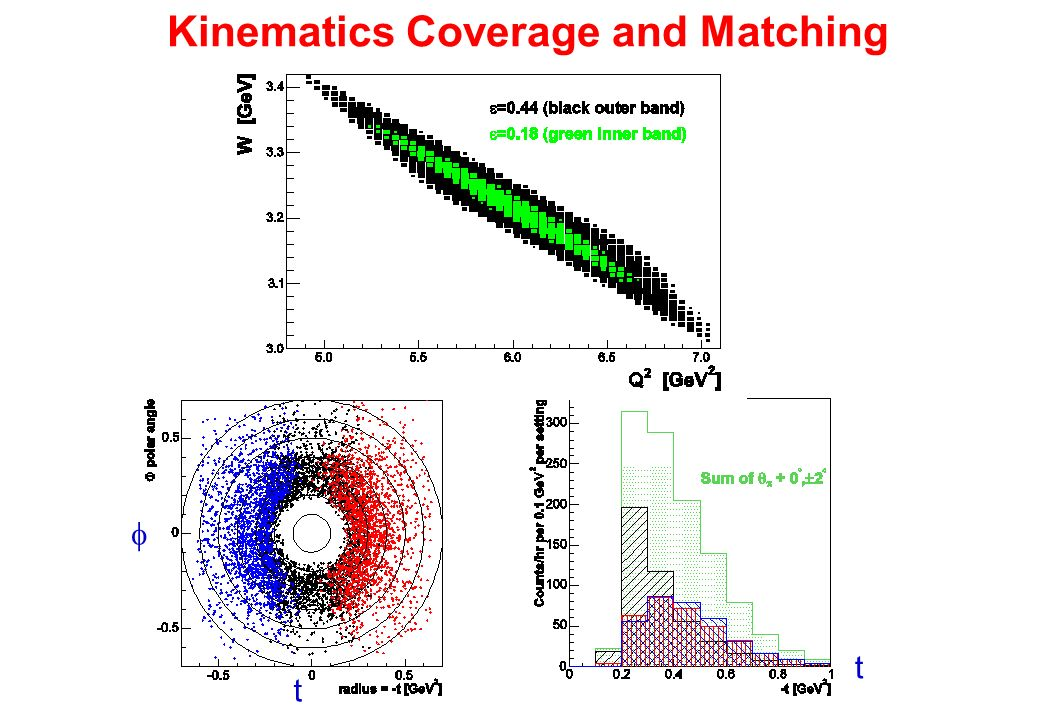 Kinematics Coverage and Matching t t