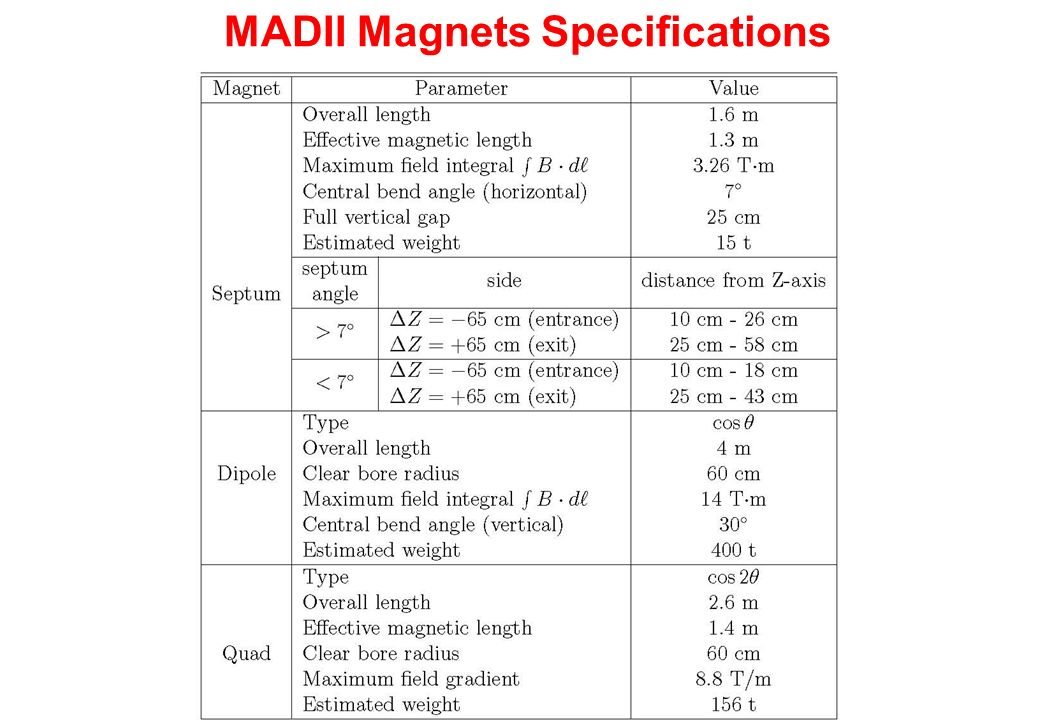 MADII Magnets Specifications