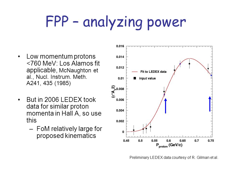 FPP – analyzing power Low momentum protons <760 MeV: Los Alamos fit applicable, McNaughton et al., Nucl. Instrum. Meth. A241, 435 (1985) But in 2006 L