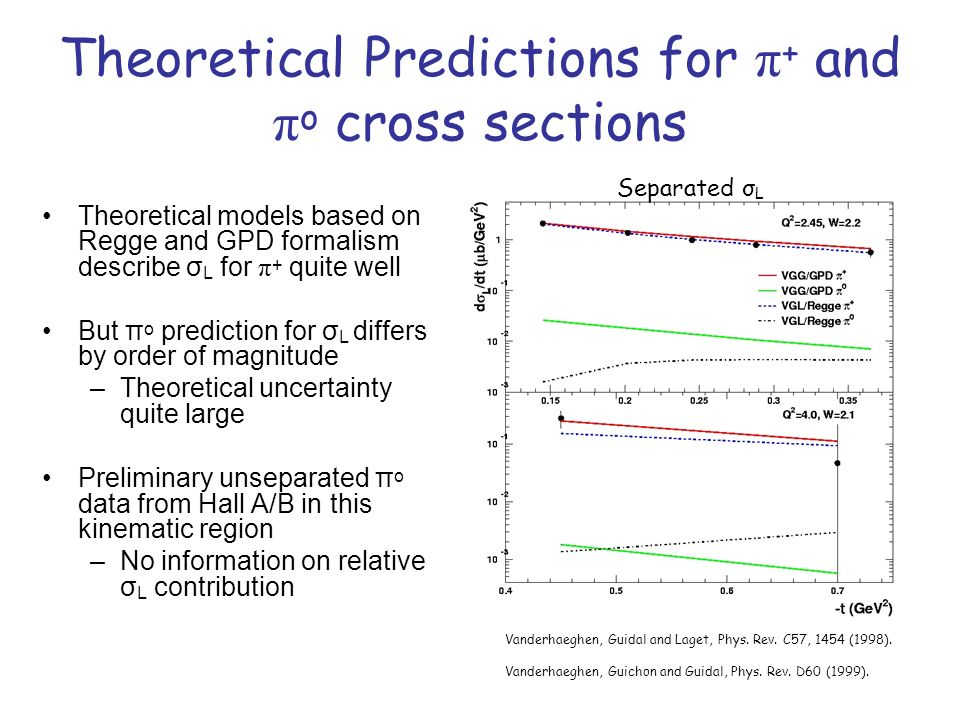 Theoretical Predictions for π + and π o cross sections Theoretical models based on Regge and GPD formalism describe σ L for π + quite well But π o prediction for σ L differs by order of magnitude –Theoretical uncertainty quite large Preliminary unseparated π o data from Hall A/B in this kinematic region –No information on relative σ L contribution Vanderhaeghen, Guidal and Laget, Phys.
