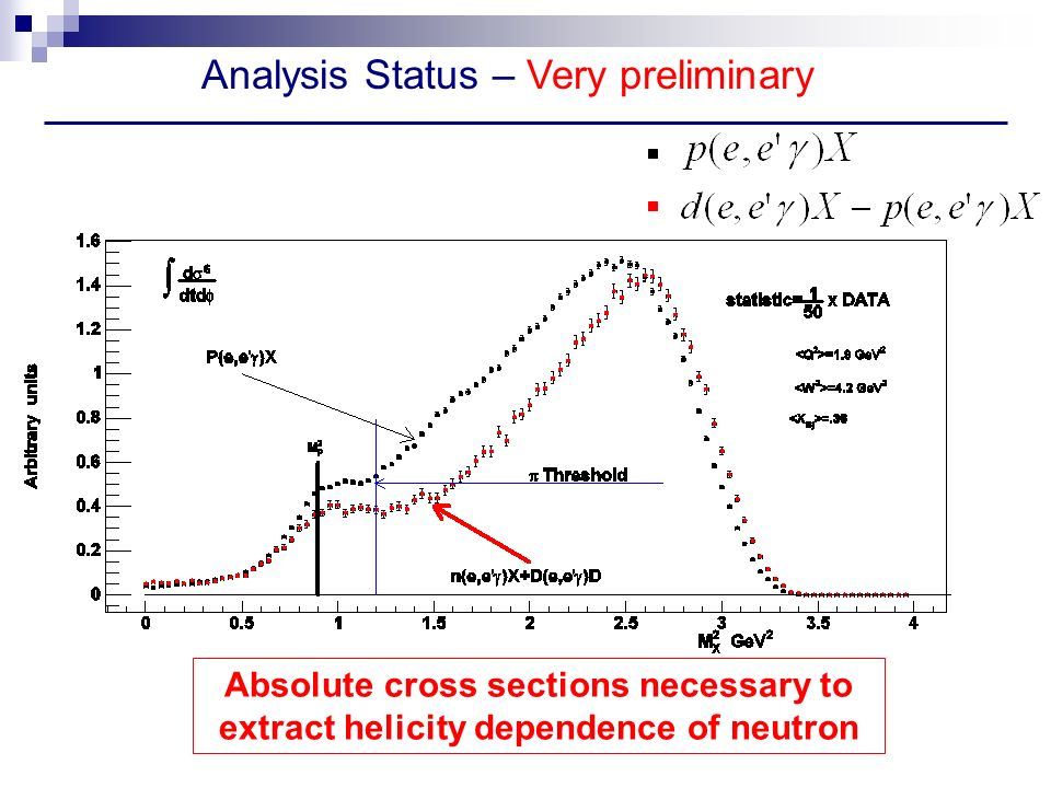 Analysis Status – Very preliminary Absolute cross sections necessary to extract helicity dependence of neutron