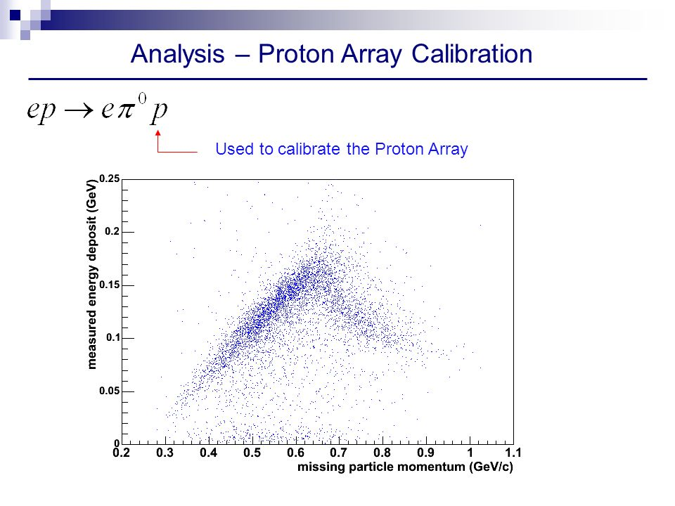 Analysis – Proton Array Calibration Used to calibrate the Proton Array