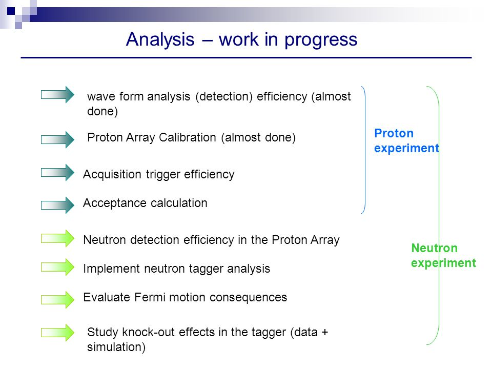 Analysis – work in progress wave form analysis (detection) efficiency (almost done) Acquisition trigger efficiency Acceptance calculation Proton Array Calibration (almost done) Neutron detection efficiency in the Proton Array Implement neutron tagger analysis Evaluate Fermi motion consequences Study knock-out effects in the tagger (data + simulation) Proton experiment Neutron experiment