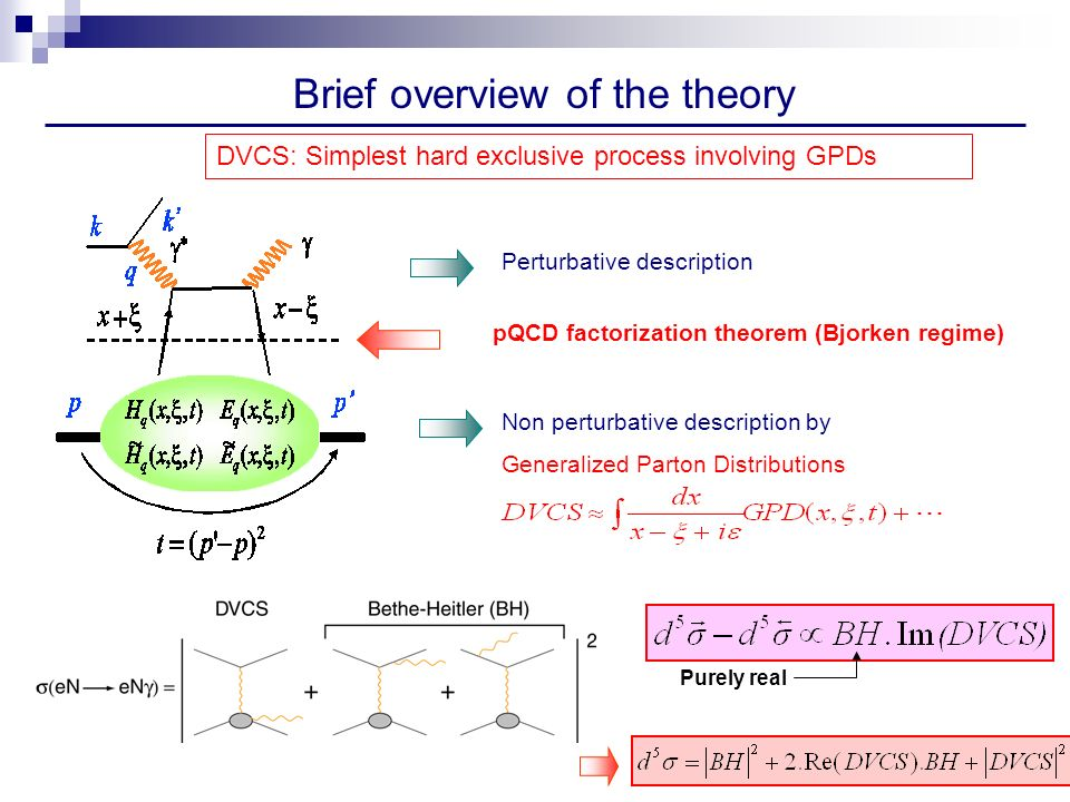 Brief overview of the theory DVCS: Simplest hard exclusive process involving GPDs Purely real pQCD factorization theorem (Bjorken regime) Non perturbative description by Generalized Parton Distributions Perturbative description