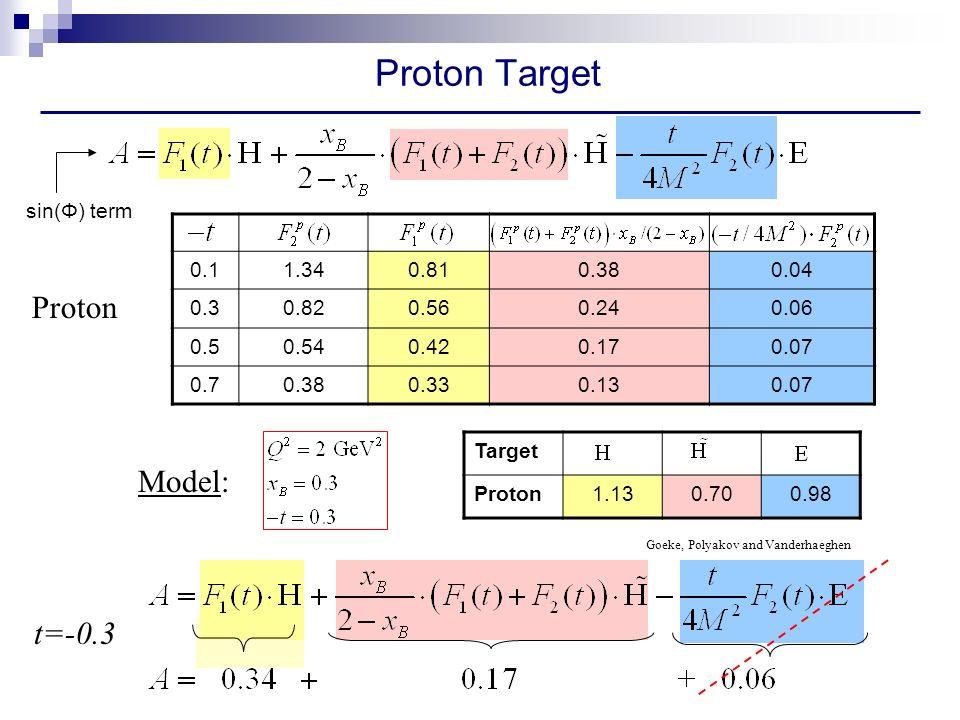 0.11.340.810.380.04 0.30.820.560.240.06 0.50.540.420.170.07 0.70.380.330.130.07 Proton Target Proton t=-0.3 Target Proton1.130.700.98 Goeke, Polyakov and Vanderhaeghen Model: sin(Φ) term