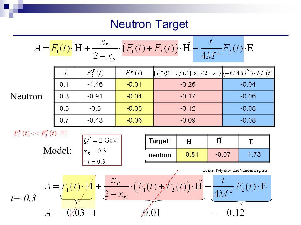 Neutron Target 0.1-1.46-0.01-0.26-0.04 0.3-0.91-0.04-0.17-0.06 0.5-0.6-0.05-0.12-0.08 0.7-0.43-0.06-0.09-0.08 Neutron t=-0.3 Target Proton0.81-0.071.73 Goeke, Polyakov and Vanderhaeghen Model: neutron