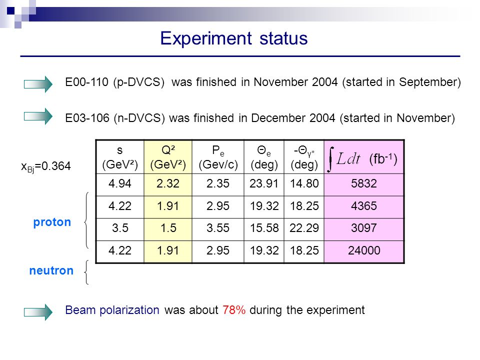 Experiment status s (GeV²) Q² (GeV²) P e (Gev/c) Θ e (deg) -Θ γ* (deg) proton neutron x Bj =0.364 Beam polarization was about 78% during the experiment E (p-DVCS) was finished in November 2004 (started in September) E (n-DVCS) was finished in December 2004 (started in November) (fb -1 )
