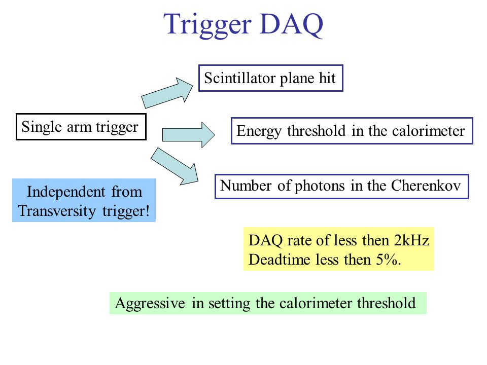 Trigger DAQ Single arm trigger Scintillator plane hit Number of photons in the Cherenkov Energy threshold in the calorimeter DAQ rate of less then 2kH