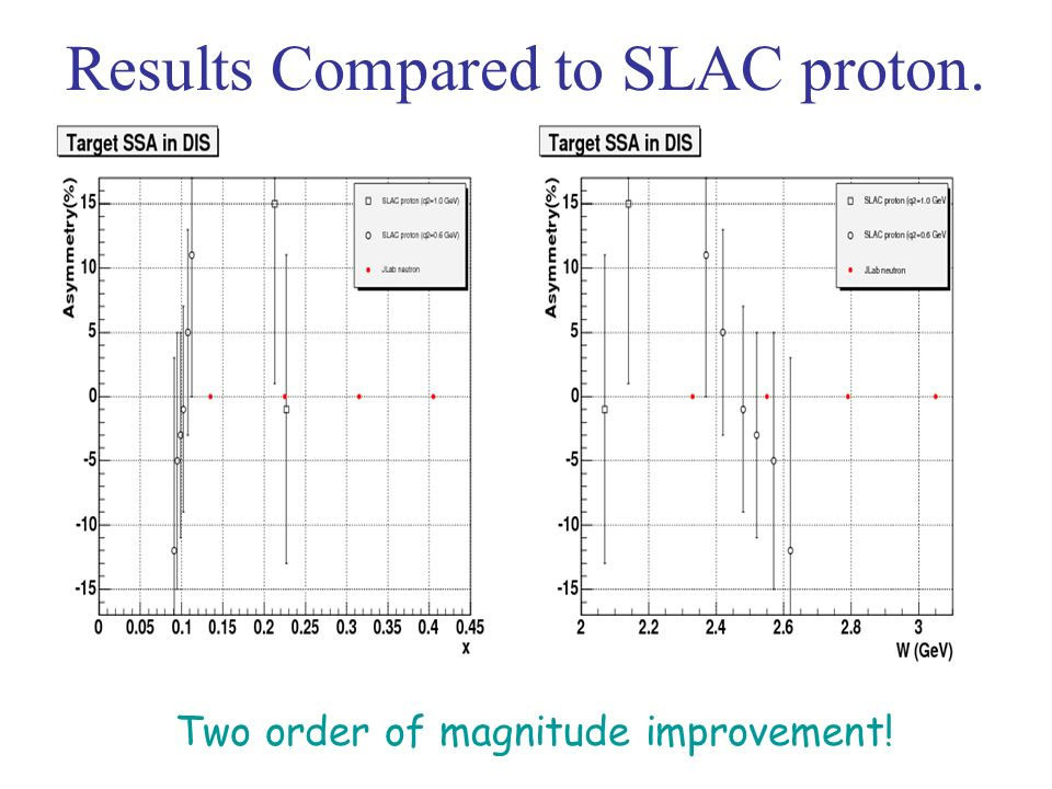 Results Compared to SLAC proton. Two order of magnitude improvement!
