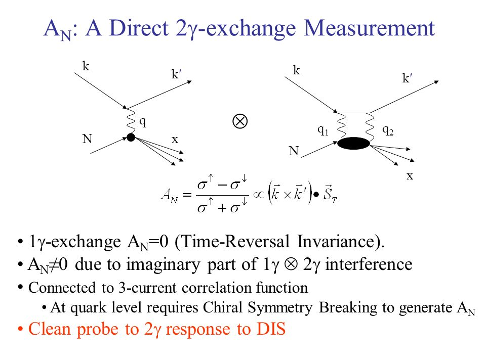 N x k k N x k k 1 -exchange A N =0 (Time-Reversal Invariance).