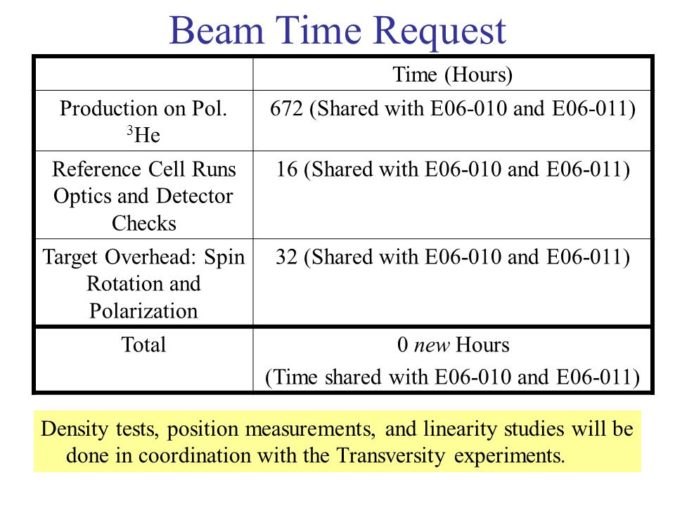 Beam Time Request Density tests, position measurements, and linearity studies will be done in coordination with the Transversity experiments.