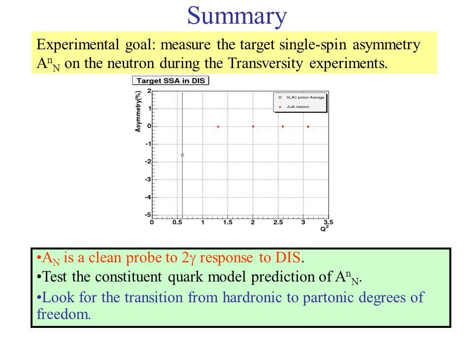 Summary Experimental goal: measure the target single-spin asymmetry A n N on the neutron during the Transversity experiments.