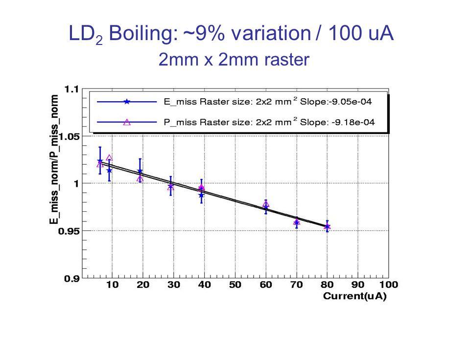 LD 2 Boiling: ~9% variation / 100 uA 2mm x 2mm raster