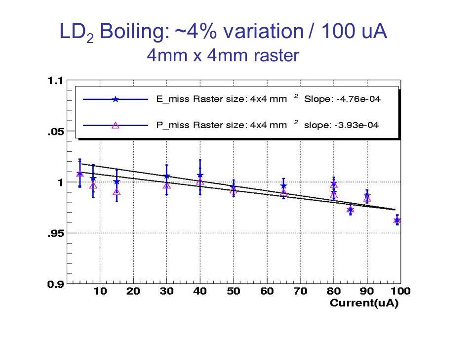 LD 2 Boiling: ~4% variation / 100 uA 4mm x 4mm raster