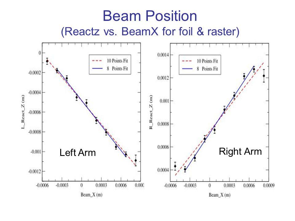 Beam Position (Reactz vs. BeamX for foil & raster) Left Arm Right Arm