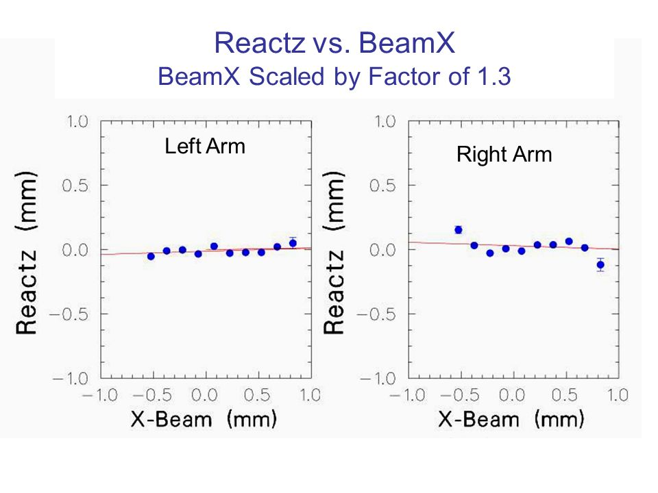 Reactz vs. BeamX BeamX Scaled by Factor of 1.3 Left Arm Right Arm