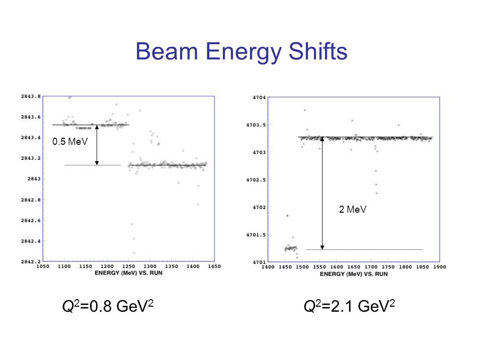 Beam Energy Shifts 0.5 MeV 2 MeV Q 2 =0.8 GeV 2 Q 2 =2.1 GeV 2