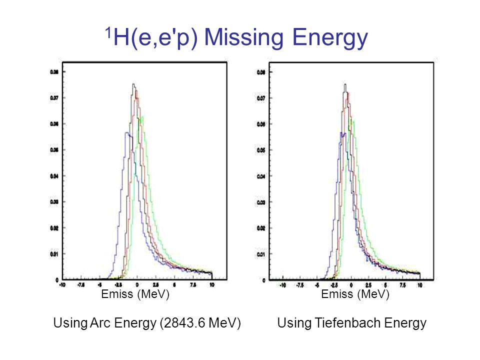 1 H(e,e'p) Missing Energy Using Arc Energy (2843.6 MeV)Using Tiefenbach Energy Emiss (MeV)