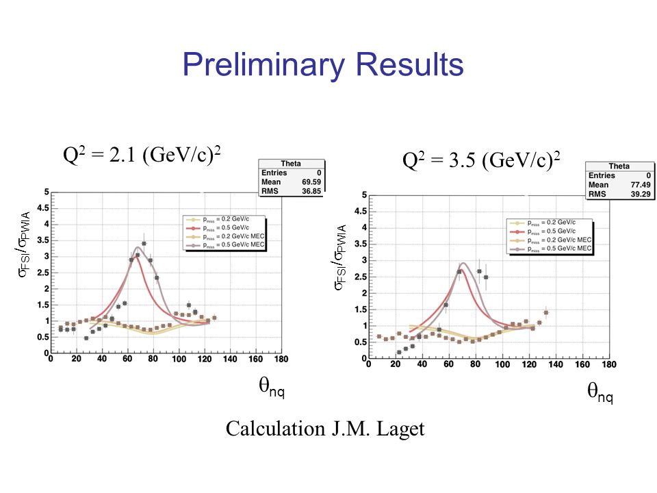 Preliminary Results Q 2 = 2.1 (GeV/c) 2 Calculation J.M. Laget Q 2 = 3.5 (GeV/c) 2 nq FSI / PWIA