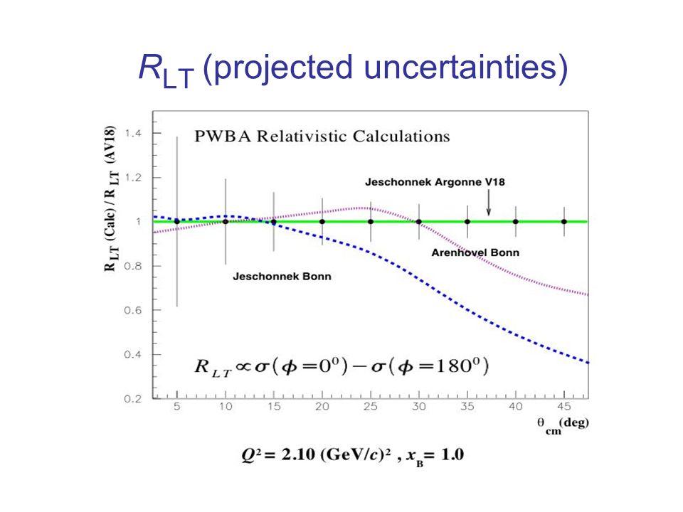 R LT (projected uncertainties)