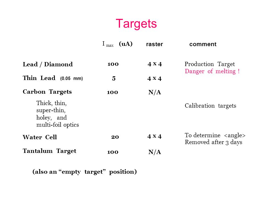 Targets (uA) (also an empty target position) Lead / Diamond Thin Lead (0.05 mm) Carbon Targets Thick, thin, super-thin, holey, and multi-foil optics Water Cell Tantalum Target I max rastercomment 100 5 20 100 4 x 4 N/A 4 x 4 N/A Production Target Danger of melting .