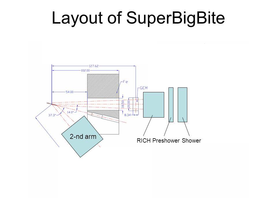 Layout of SuperBigBite RICH Preshower Shower 2-nd arm