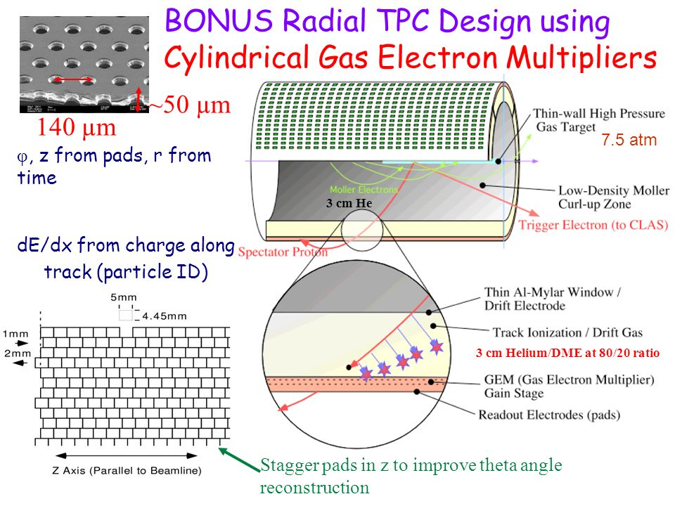 BONUS Radial TPC Design using Cylindrical Gas Electron Multipliers 3 cm He φ, z from pads, r from time dE/dx from charge along track (particle ID) 3 cm Helium/DME at 80/20 ratio Stagger pads in z to improve theta angle reconstruction 140 µm ~50 µm 7.5 atm