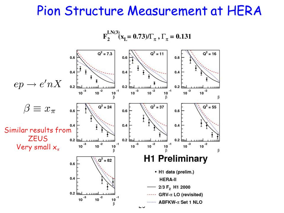 23 Pion Structure Measurement at HERA Similar results from ZEUS Very small x
