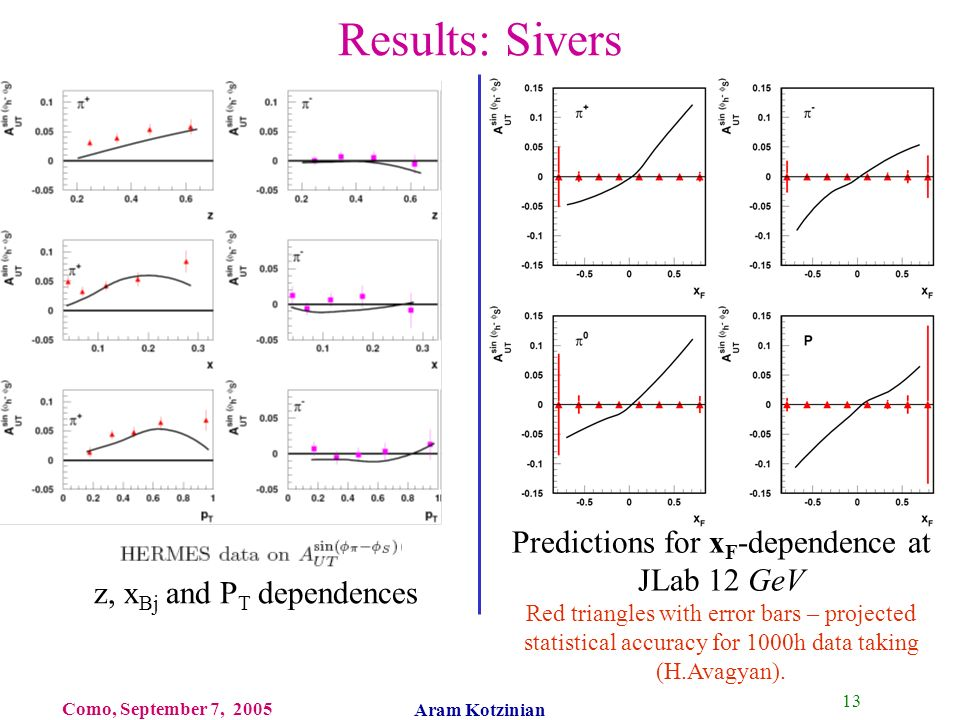 13 Como, September 7, 2005 Aram Kotzinian Results: Sivers Predictions for x F -dependence at JLab 12 GeV Red triangles with error bars – projected statistical accuracy for 1000h data taking (H.Avagyan).