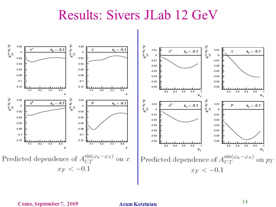 14 Como, September 7, 2005 Aram Kotzinian Results: Sivers JLab 12 GeV