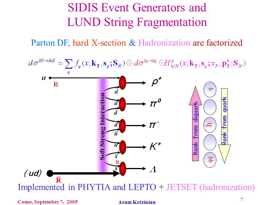 18 Como, September 7, 2005 Aram Kotzinian Polarized SIDIS & HF In contrast with FFs, HFs in addition to z depend on x and target type and on struck quark and target polarization: are the spin dependent cross section and HFs and double spin effect (struck quark & target), as in DFs.