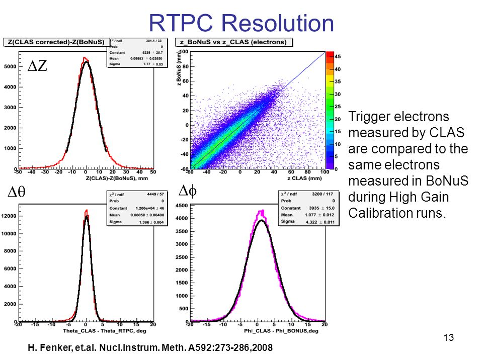 RTPC Resolution Trigger electrons measured by CLAS are compared to the same electrons measured in BoNuS during High Gain Calibration runs.