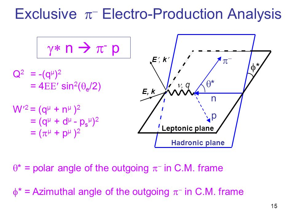 Q 2 = -(q µ ) 2 = 4 sin 2 ( e /2) W 2 = (q µ + n µ ) 2 = (q µ + d µ - p s µ ) 2 = ( µ + p µ ) 2 Exclusive Electro-Production Analysis n - p * = polar angle of the outgoing in C.M.