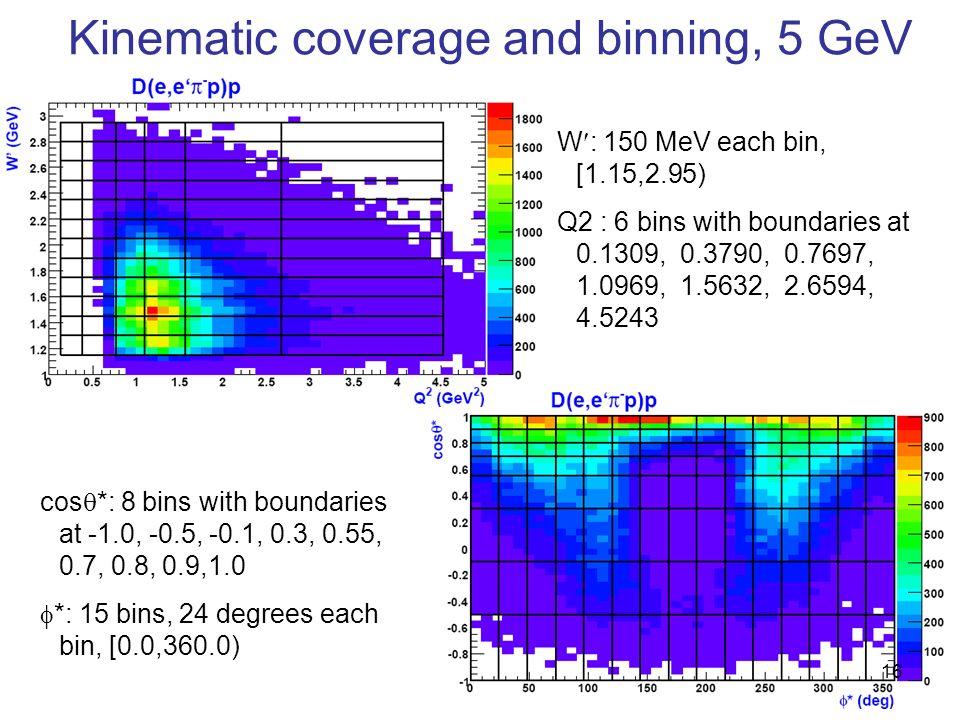 Kinematic coverage and binning, 5 GeV cos *: 8 bins with boundaries at -1.0, -0.5, -0.1, 0.3, 0.55, 0.7, 0.8, 0.9,1.0 *: 15 bins, 24 degrees each bin, [0.0,360.0) W : 150 MeV each bin, [1.15,2.95) Q2 : 6 bins with boundaries at 0.1309, 0.3790, 0.7697, 1.0969, 1.5632, 2.6594, 4.5243 16