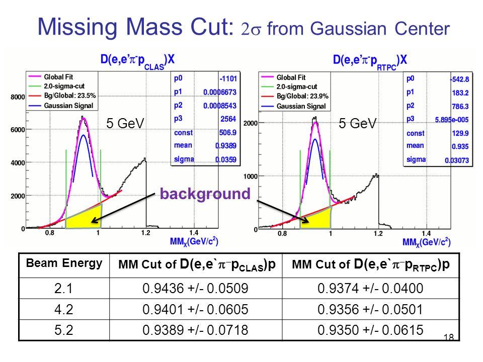 Missing Mass Cut: from Gaussian Center 5 GeV background 18 Beam Energy MM Cut of D(e,e` p CLAS )p MM Cut of D(e,e` p RTPC )p 2.10.9436 +/- 0.05090.9374 +/- 0.0400 4.20.9401 +/- 0.06050.9356 +/- 0.0501 5.20.9389 +/- 0.07180.9350 +/- 0.0615