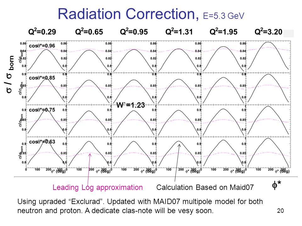 Radiation Correction, E=5.3 GeV 20 W`=1.23 * / born Leading Log approximationCalculation Based on Maid07 Using upraded Exclurad.