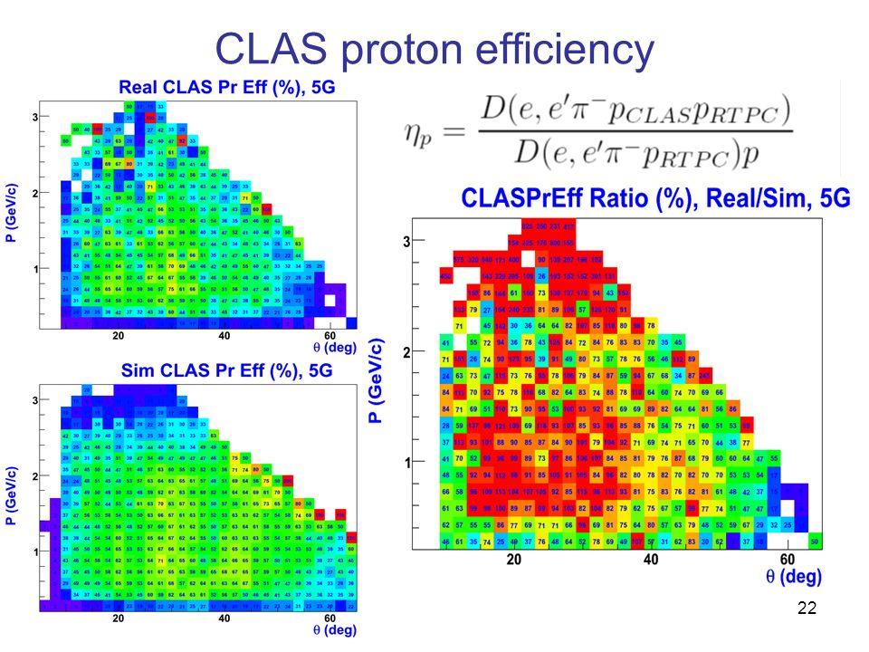 CLAS proton efficiency 22