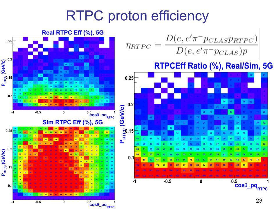 RTPC proton efficiency 23