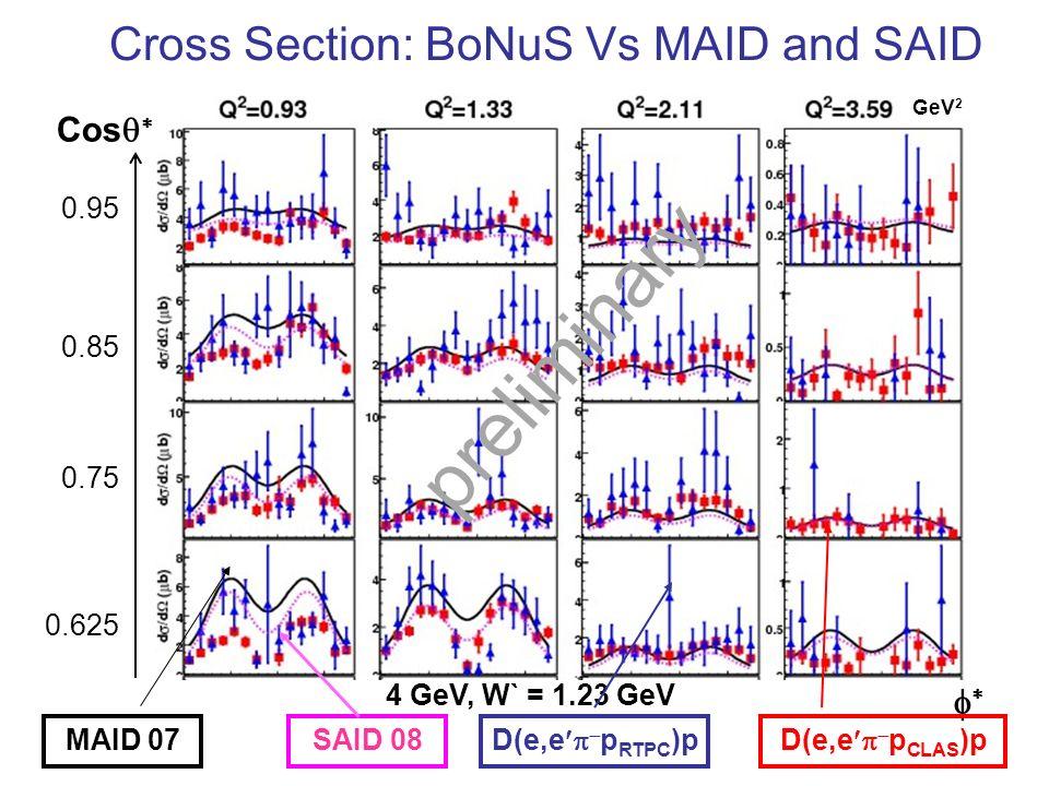 Cross Section: BoNuS Vs MAID and SAID 4 GeV, W` = 1.23 GeV 0.85 Cos 0.75 0.625 0.95 MAID 07SAID 08 D(e,e p CLAS )pD(e,e p RTPC )p preliminary GeV 2