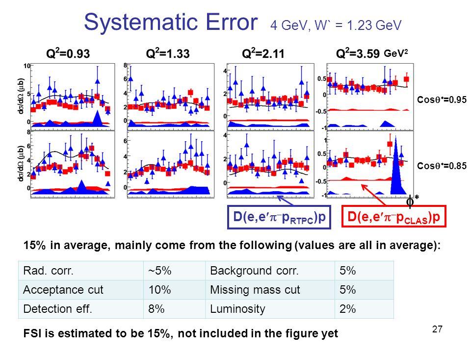 Systematic Error 4 GeV, W` = 1.23 GeV 15% in average, mainly come from the following (values are all in average): Cos =0.85 Cos =0.95 27 D(e,e p CLAS )pD(e,e p RTPC )p Rad.