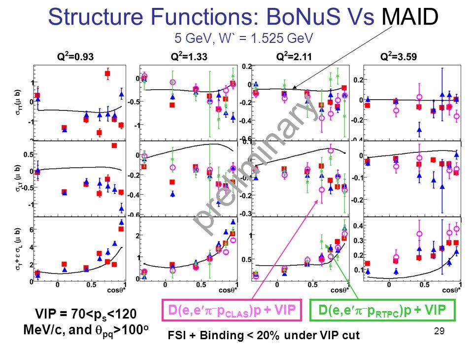 Structure Functions: BoNuS Vs MAID 5 GeV, W` = 1.525 GeV VIP = 70 100 o D(e,e p RTPC )p + VIPD(e,e p CLAS )p + VIP preliminary 29 FSI + Binding < 20% under VIP cut