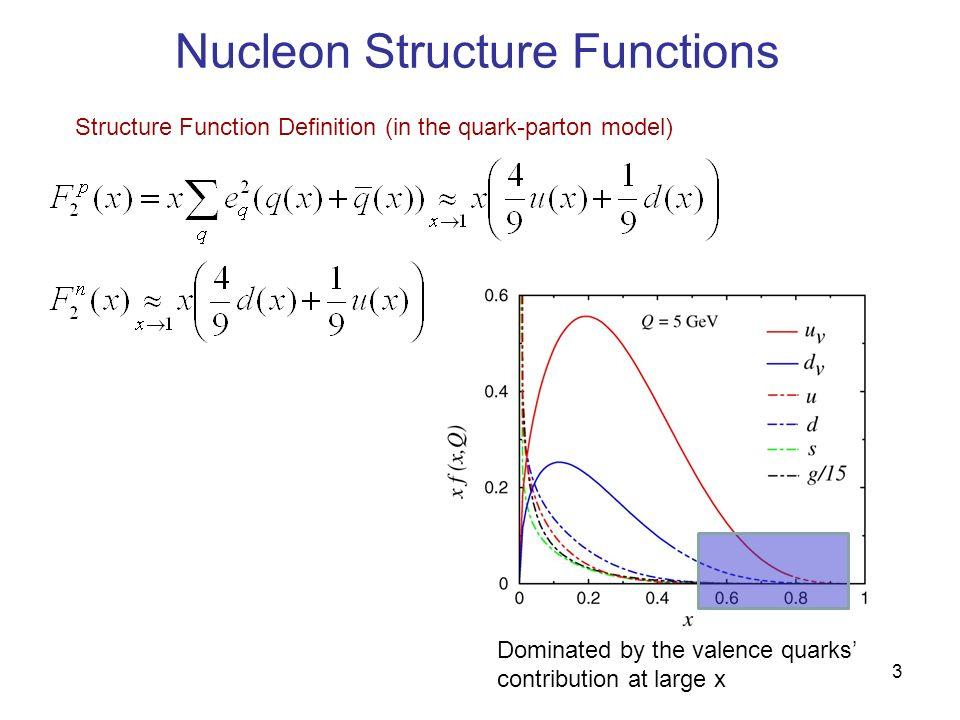 4 Very Strong Model Dependence SU(6) symmetry u v (x) = 2d v (x) S = 0 dominant, one-gluon exchange Close, Phys Lett B43 (1973) Carlitz, Phys Lett B58 (1975) Close and Thomas Phys Lett B212 (1988) Isgur, Phys Rev D59 (1999), Phys Rev Lett 41 (1978) S z = 0 dominant, helicity conservation Farrar and Jackson, Phys Rev Lett 35 (1975) Brodsky, Burkardt and Schmidt, Nuc Phys B441 (1995) SLAC E139 (J.